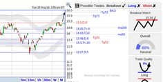 StockConsultant.com - BAC ($BAC) Bank Of America stock remains strong with a breakout watch above 15.34, analysis and trading charts