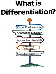 RESEARCH: Inclusion in the 21st-century classroom: Differentiating with technology BY BOBBY HOBGOOD, ED.D. AND LAUREN ORMSBY http://www.learnnc.org/lp/editions/every-learner/6776