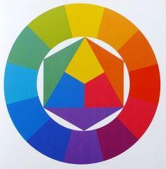 Kleurencirkel van Itten. In het midden zie je de primaire kleuren: geel, rood en blauw. Uit deze kleuren worden alle andere kleuren opgebouwd. Oranje, groen en paars zijn de secundaire kleuren. Ten slotte zijn meningen daarvan weer tertaire kleuren.