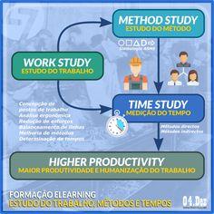 Curso de Métodos e Tempos (Estudo do Trabalho) na modalidade elearning. http://www.cltservices.net/formacao/cursos-de-curta-duracao/em-agenda/estudo-do-trabalho-metodos-e-tempos