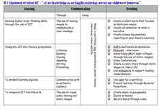 003 Image result for professional development plan IT