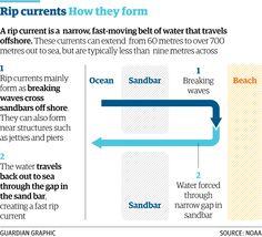 Cornwall surfer deaths: how do rip currents form? http://gu.com/p/42nex/stw via @matthew_weaver @JoshHalliday