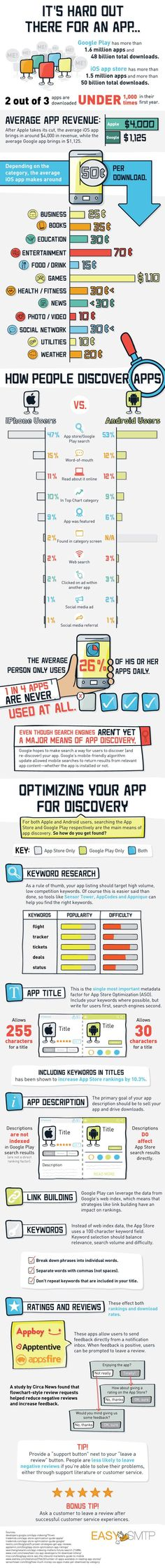 It's Hard Out There for an App #Infographic #Apps #iphoneappstore,