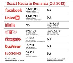 Social Media Landscape in Romania Social Media Landscape, Account Facebook, Romania, Digital Marketing, Instagram, Infographics, Info Graphics, Infographic