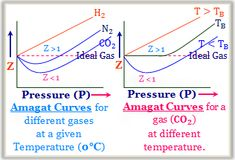 Compare ideal and real gases - Online study chemistry Online College, Study Chemistry, Physical Chemistry, Physics, Physique
