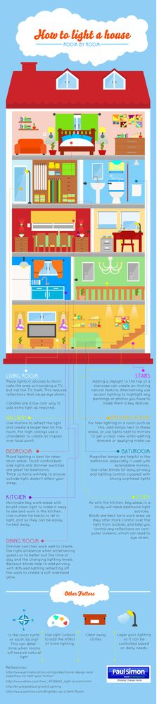 Lighting Your Home with Your Money and the Environment in Mind [Infographic]