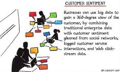 Businesses can use big data to gain a view of the customer, by combining traditional enterprise data with customer sentiment gleaned from social networks, logged customer service interactions, and Web click-stream data. Curiosity Shop, Competitor Analysis, Big Data, Social Networks, Customer Service, Gain, Traditional, Business, Inspiration