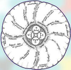 Women's Wisdom Circle Circle of the Year Zen Meditation, Sacred Feminine, Divine Feminine, Wicca, Pagan, Moon Circle, Indian Quotes, Wheel Of Life, Medicine Wheel