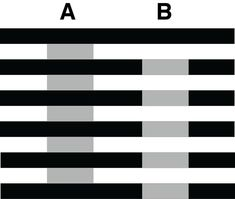 Despite what you may think, the gray rectangles under columns A and B are the exact same color.