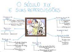 Mapa Mental: O Seculo XIX e suas Repercussoes