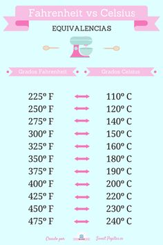 Baking Conversion Chart, Cooking Measurements, Barbie Cake, Cake Business, Pastry Shop, Cake Decorating Techniques, Pastry Cake, Cake Servings, Drip Cakes