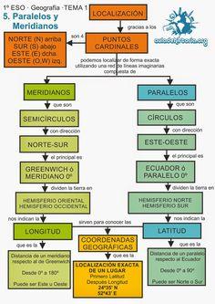 Materiales para alumnos y profesores de secundaria y bachillerato y para la preparación de Oposiciones de Geografía e HIstoria ;)