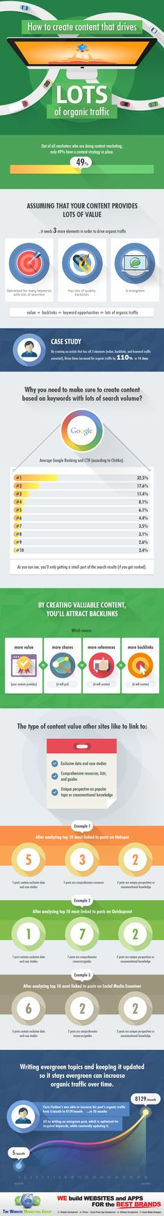 Content Marketing To Drive Organic Traffic to Your Website