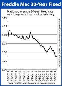 What's Ahead For Mortgage Rates This Week : October 15, 2012