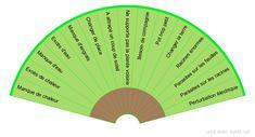 Comment soigner vos plantes - La santé de votre plante en la plaçant près de votre main pendant que vous ferez aller le pendule sur chaque feuille…. - Groupe 1 : Manque de chaleur, Excès de chaleur, Manque d'eau, Excès d'eau, Manque d'engrais, Changer de place, A attrapé un coup de soleil, Ne supporte pas la plante voisine, Besoin de compagnie, Pot trop petit, Changer la terre, Racines énormes, Parasites sur les feuilles, Parasites sur les racines, Perturbation électrique Groupe 2… Positive Affirmations, Positive Vibes, Reiki, Meditation, Positivity, Zen, Tarot, Lactose, Garden Tips