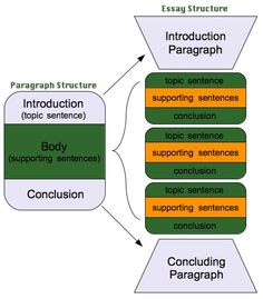 essay structure introduction example