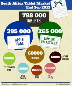 Tablet market in South Africa, September 2012 - #ict4A