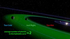 Alien Worlds: Most Stars Have Planets In The Habitable Zone   IFLScience