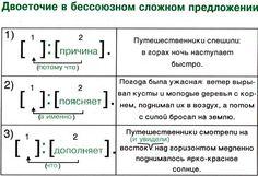 ГИА B9  Теория
