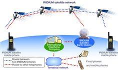 Iridium Sat Phones for Industries and Organizations - http://www.bbiphones.com/bbiphone/iridium-sat-phones-for-industries-and-organizations