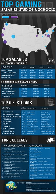 Video Gaming Industry by the Numbers