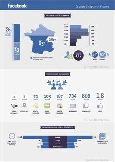 26 millions d'utilisateurs actifs sur #Facebook en France #infographic - source : Nielsen