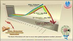 The Book of Revelation - Scriptural Interpretations, Picture Galleries & Explore Revelation Virtually!