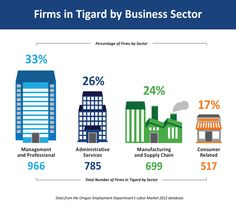 Tigard is well known regionally for its retail and consumer oriented businesses. The graphic illustrates that retail and consumer activity is a small part of the economy when looking at the number of firms.
