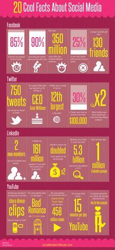20 datos interesantes sobre Social Media #Infografia #Infografie #Infographic