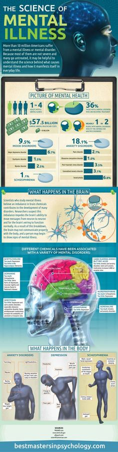The Science of Mental Illness Infographic - How do you separate the brain from the body? Many suffer from head injuries that causes chemical imbalances... When some one else dictate your thoughts, control your mind and sight fear from ignorance... Then you are the Puppet and you have turned the strings over to your Master... Free your mind!!!