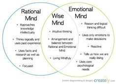 """One of my favorite Dialectical Behavior Therapy concepts is """"Wise Mind"""". Using your wise mind is all about striking balance and intuition especial during times of stress. Therapy Worksheets, Therapy Activities, Relation D Aide, Wise Mind, Dealing With Stress, Therapy Tools, Therapy Ideas, Coping Skills, Emotional Intelligence"""