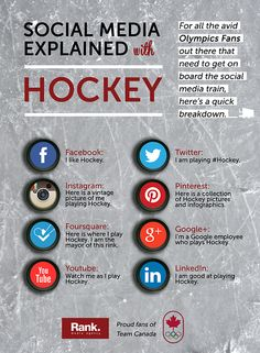 jbertho: Even Better: Social Media Explained with Hockey Inspired by the viral images explaining social media with food, I decided to sit ...
