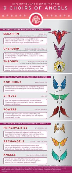 Infographic and details explanation and hierarchy of the 9 choirs of angels in heaven. Including biblical references and visuals of the wings and symbols.