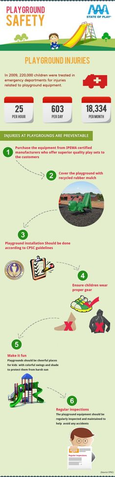 AAA State of Play has come up with a nice infographic on Playground Injuries and how these can be prevented.