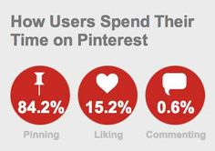 Three Things We Can Do on Pinterest: Like, Repin and Comment