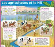 Les agriculteurs et le Nil - Le Petit Quotidien, le seul site d'information quotidienne pour les 6-10 ans !