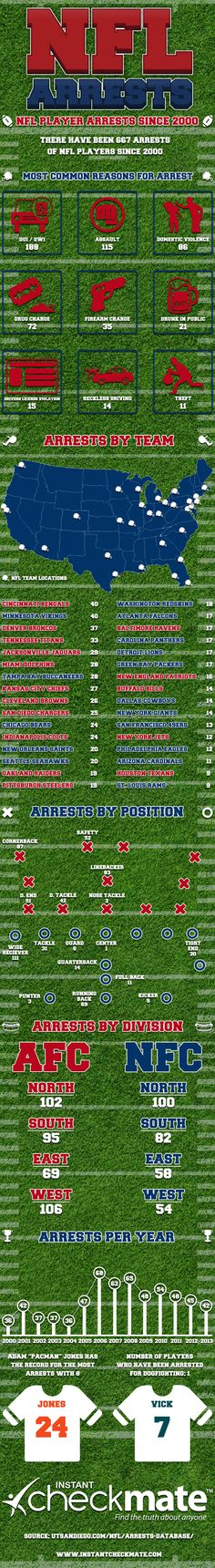 Wow! There has been 667 arrests in the NFL since 2000. #nfl #sports #mondaynightfootball