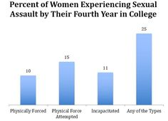 what percent of college women are sexually assaulted in college?