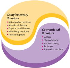 Cancer Care Guide - Complementary Cancer Therapies - Free, accurate information about cancer and its treatment - http://cancertreatmentinfo.org/blog/