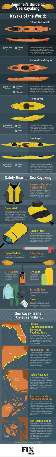 Sea kayaking is inexpensive, versatile, and a great workout! Learn how you can be experiencing the best nature has to offer by getting into this rapidly expanding sport. Camping En Kayak, Canoe And Kayak, Camping And Hiking, Kayak Fishing, Fishing Tips, Sea Kayak, Hiking Gear, Saltwater Fishing, Camping Hammock