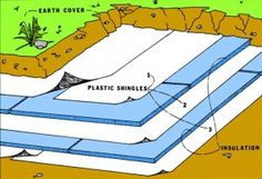 Solving Your Earth Sheltered Home's Water Leakage Problems. (Maybe this would be a good way to reuse agricultural plastic? Natural Building, Green Building, Building A House, Earth Sheltered Homes, Sheltered Housing, Underground Shelter, Underground Homes, Eco Buildings, Natural Homes