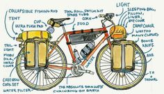 Bikepacking Made Easy: An Illustrated How-to