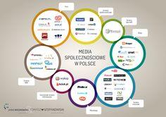 Rynek mediów społecznościowych w Polsce / Social media landscape in Poland