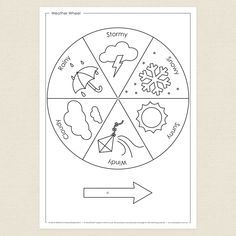 Childrens colouring in activity -Weather Wheel - CleverPatch Preschool Curriculum, Preschool Science, Preschool Activities, Preschool Worksheets, Preschool Learning, Preschool Weather, Weather Crafts, March Themes, Classroom Charts
