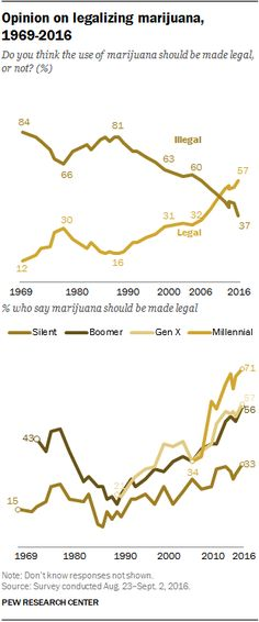 Opinion on legalizing marijuana, 1969-2016  Do you think the use of marijuana should be made legal, or not?  Source: Pew Research Center