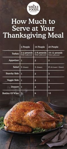 A Thanksgiving feast with just the right amount of leftovers? Whole Foods Market has done the math for you with a Servings Calculator that covers everything from appetizers to dessert.