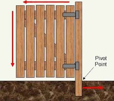 Diy Wood Gate Door
