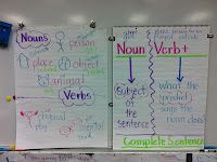 Complete sentence including subject and predicate visual