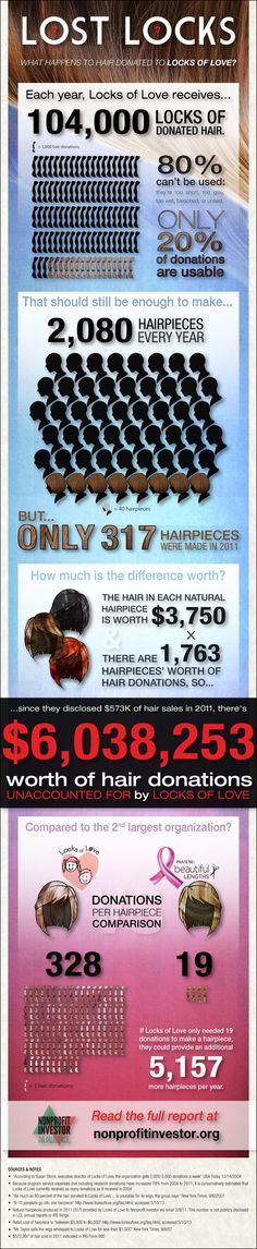 Controversial infographic on Locks of Love vs. Panteen Beautiful Lengths: Where is all the donated hair going? Controversial infographic on Locks of Love vs. Panteen Beautiful Lengths: Where is all the donated hair going? Donate Your Hair, Donating Hair, Pantene Beautiful Lengths, I Love Makeup, Shiny Hair, Love Hair, Hair Hacks, Hair Tips, Hair Ideas