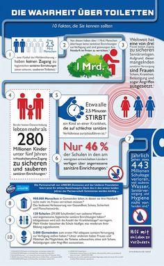 Alarmierend: 2,5 Milliarden Menschen ohne Zugang zu sanitären Anlagen. 2,5 Milliarden Menschen weltweit haben keinen Zugang zu hygienischen sanitären Anlagen. Foto: djd/Domestos/UNICEF